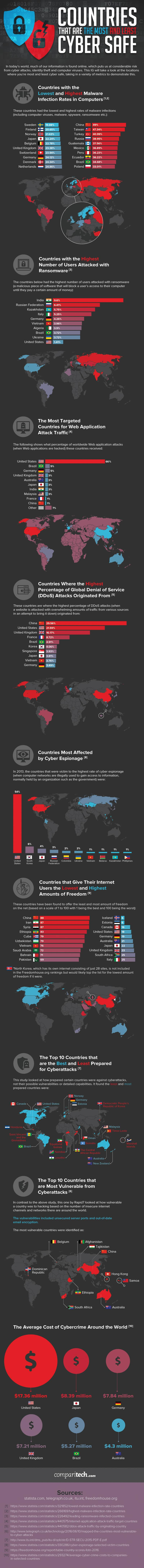 Cyber security statistics by country