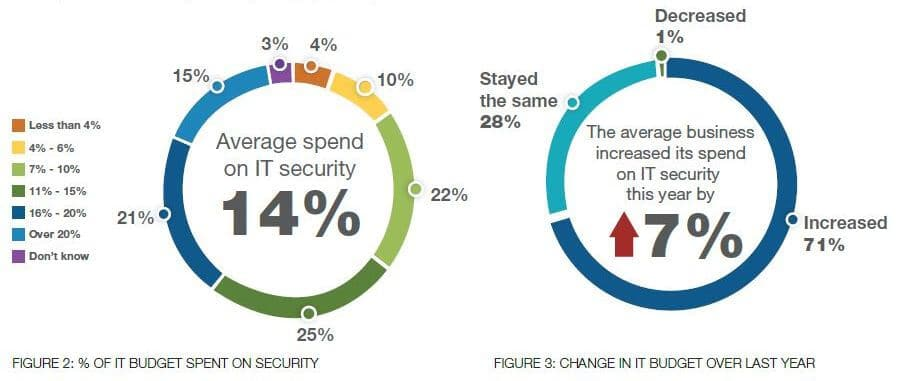 IT security spend infographics from the Fortinet cybersecurity survey.