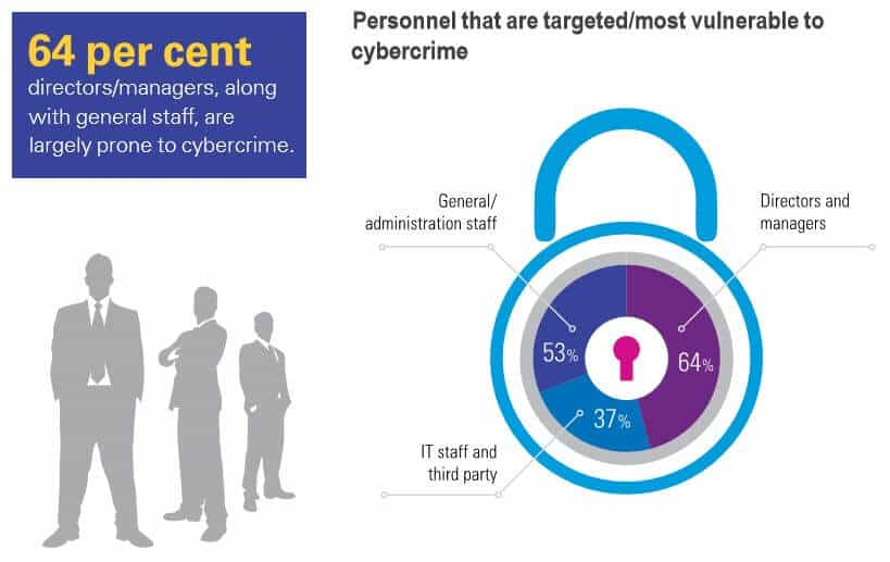 An infographic to show the proportion which type of personnel are most vulnerable to cybercrime.