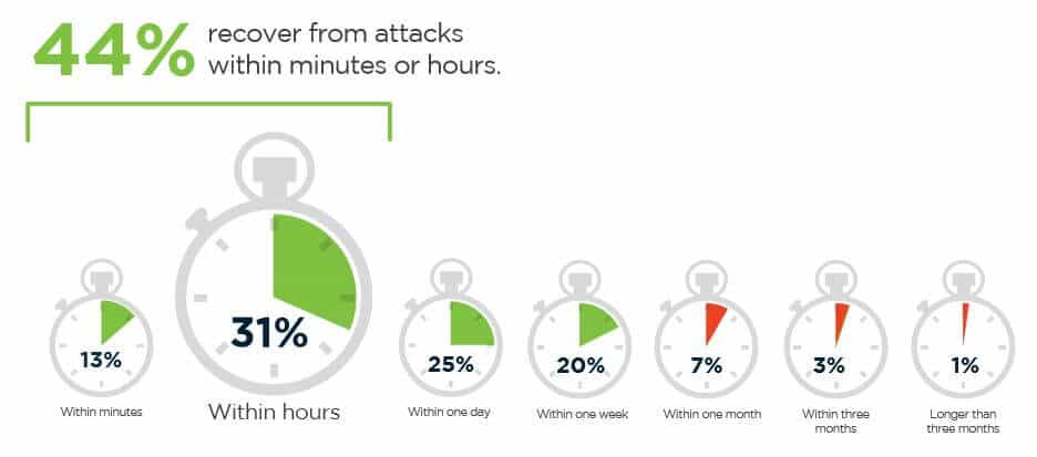 An attack response time infographic.