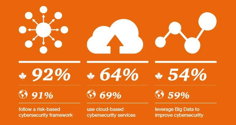 An inforgraphic to show the key findings of the PwC cybersecurity survey.