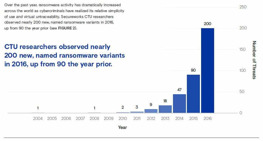 A chart showing the growth in the number of ransomware threats.