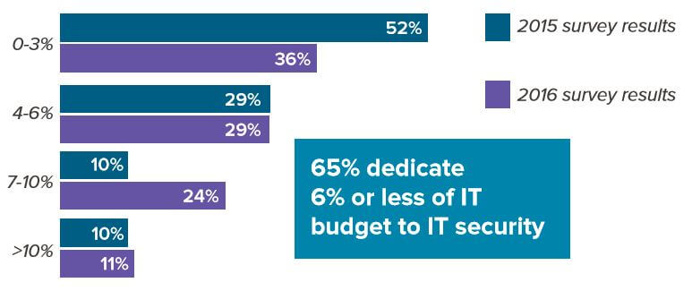 Charts showing IT security budgets as a percentage of total budget.
