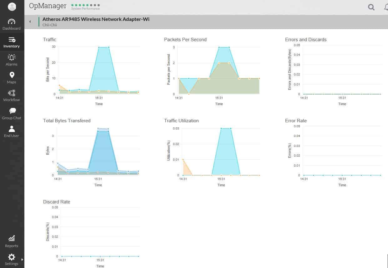 ManageEngine OpManager: Utilization graphs for an interface