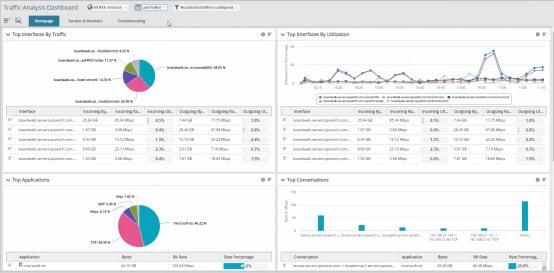 WhatsUp Gold's traffic analysis dashboard shows traffic status.