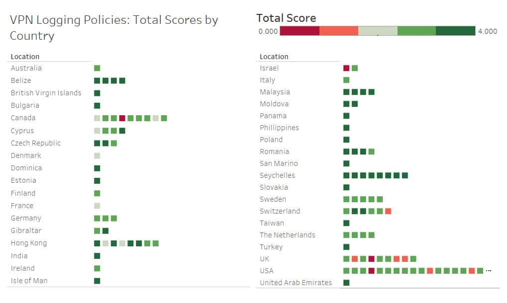 VPN logging policies scores by country.