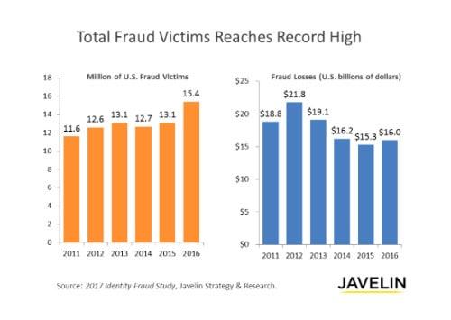 Javelin Identity Fraud Study 2017